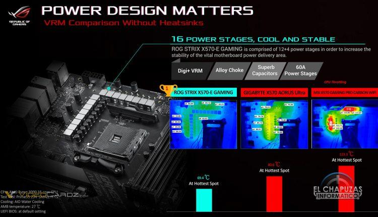 ASUS X570 Fighting Rog Strix Guide Gigabyte Msi Marketing Controvertial 09