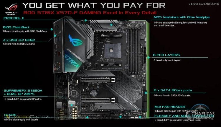ASUS X570 Fighting Rog Strix Guide Gigabyte Msi Marketing Controvertial 15
