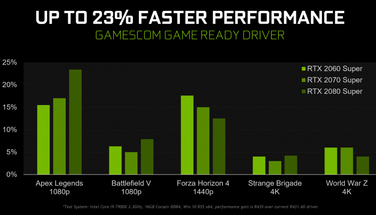 Drivers nvida gamescom 2019 geforce game ready driver faster performance