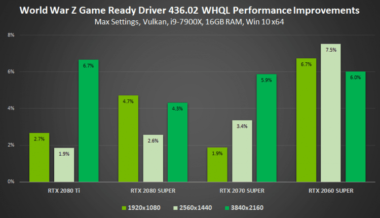 Drivers nvida gamescom 2019 geforce game ready driver faster performance wold war z