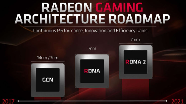 AMD RDNA Roadmap