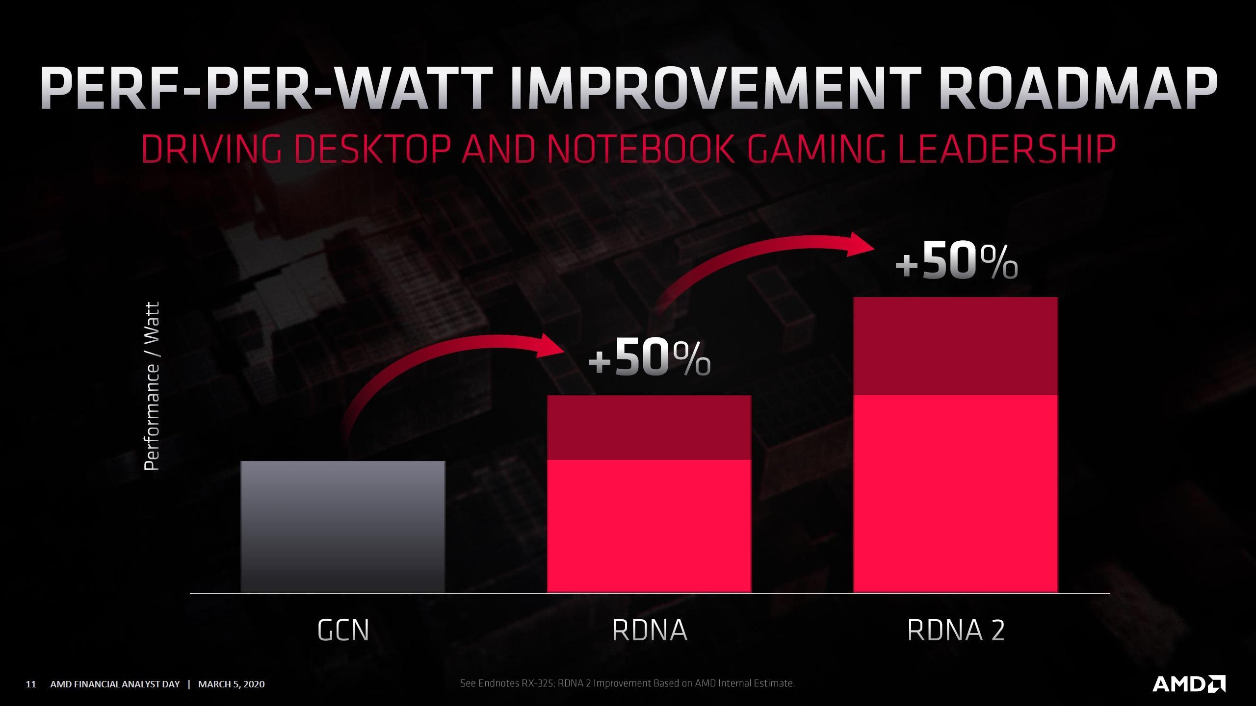 AMD Radeon Roadmap 2020 RDNA2 Radeon RX Navi 2x GPUs