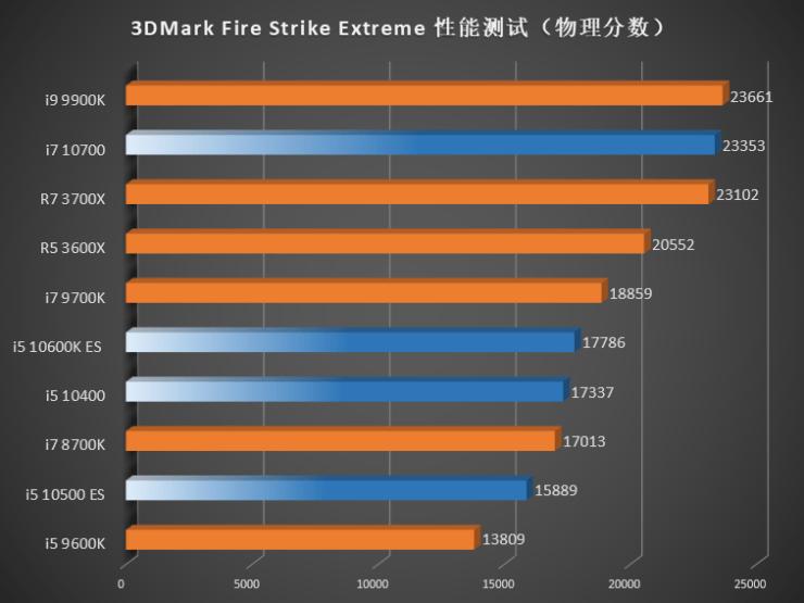 Benchmark Intel Gen 10 Comet Lake vs Gen 9 Gen 8 CPUs AMD Ryzen 3000 3DMark Fire Strike Extreme CPU