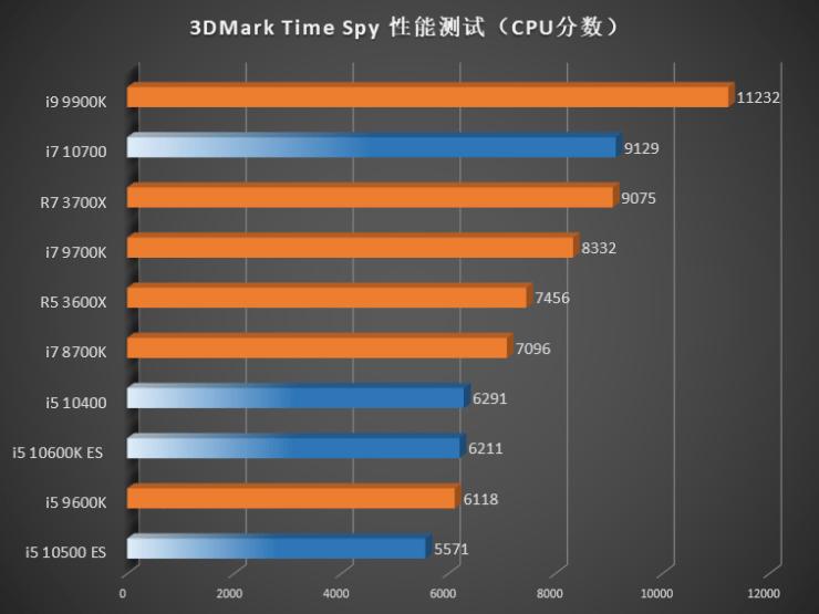 Benchmark Intel Gen 10 Comet Lake vs Gen 9 Gen 8 CPUs AMD Ryzen 3000 3DMark Time Spy CPU