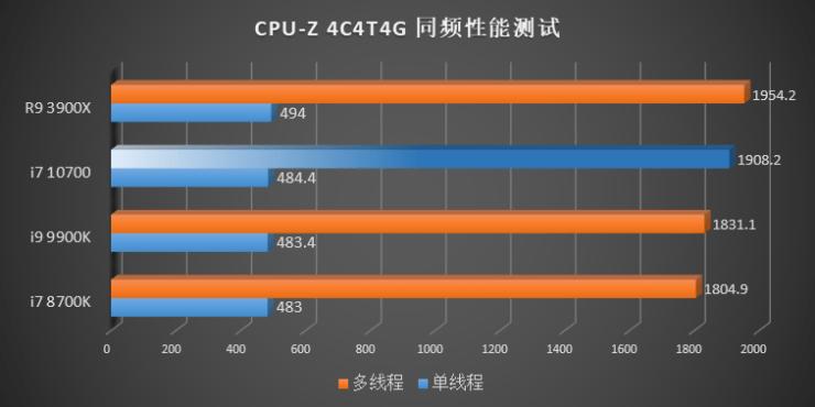 Benchmark Intel Gen 10 Comet Lake vs Gen 9 Gen 8 CPUs AMD Ryzen 3000 CPU Z IPC