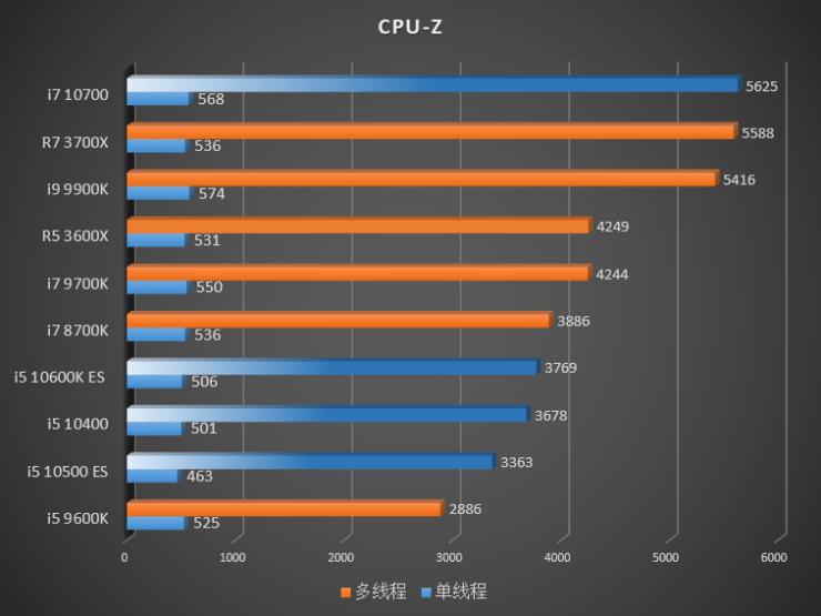 Benchmark Intel Gen 10 Comet Lake vs Gen 9 Gen 8 CPUs AMD Ryzen 3000 Cinebench CPU Z