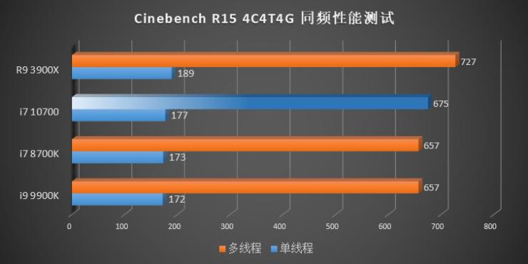 Benchmark Intel Gen 10 Comet Lake vs Gen 9 Gen 8 CPUs AMD Ryzen 3000 Cinebench R15 IPC