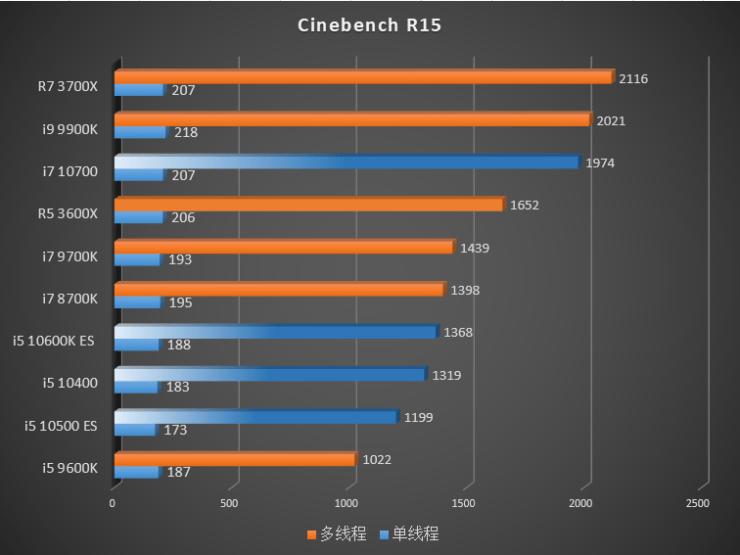 Benchmark Intel Gen 10 Comet Lake vs Gen 9 Gen 8 CPUs AMD Ryzen 3000 Cinebench R15