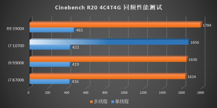 Benchmark Intel Gen 10 Comet Lake vs Gen 9 Gen 8 CPUs AMD Ryzen 3000 Cinebench R20 IPC