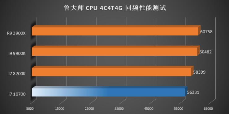 Benchmark Intel Gen 10 Comet Lake vs Gen 9 Gen 8 CPUs AMD Ryzen 3000 IPC