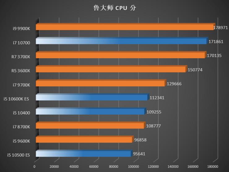 Benchmark Intel Gen 10 Comet Lake vs Gen 9 Gen 8 CPUs AMD Ryzen 3000