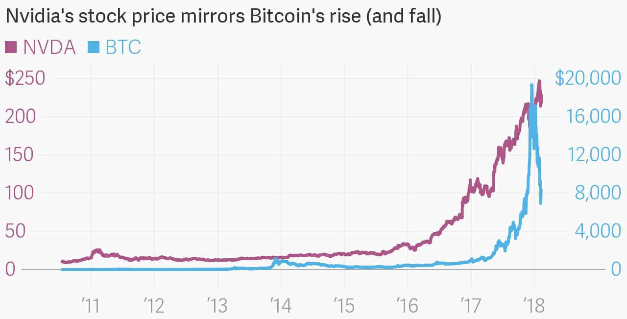 nvidia vs btc bitcoin action