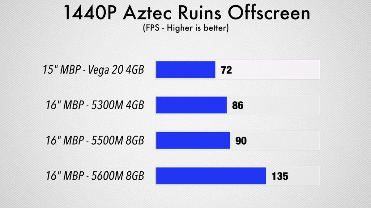 AMD Radeon Pro 5600M 1440p Aztec Ruins 5 test benchmark