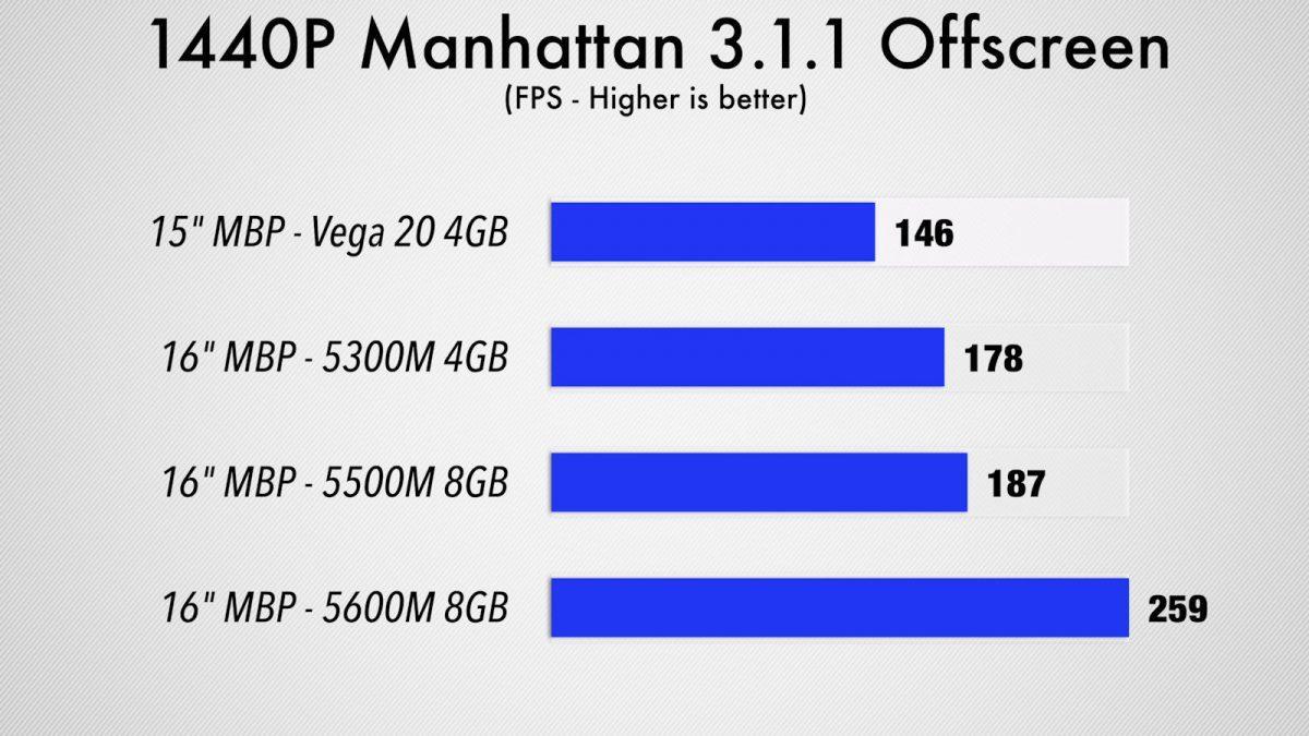 AMD Radeon Pro 5600M 1440p Manhattan 6 test benchmark