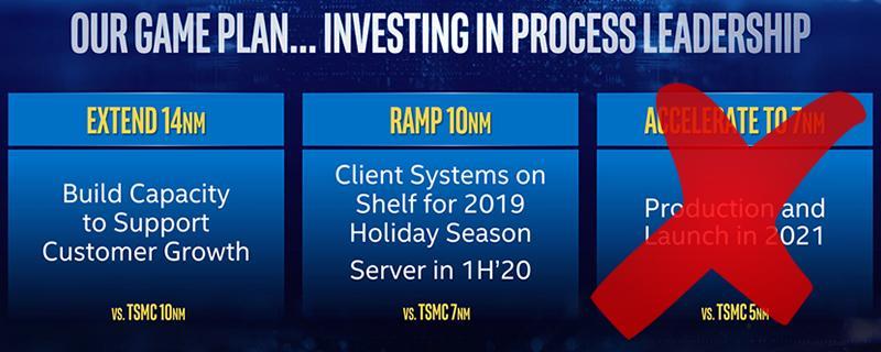 Intel Roadmap Delay Retard 7nm Processeur Processor