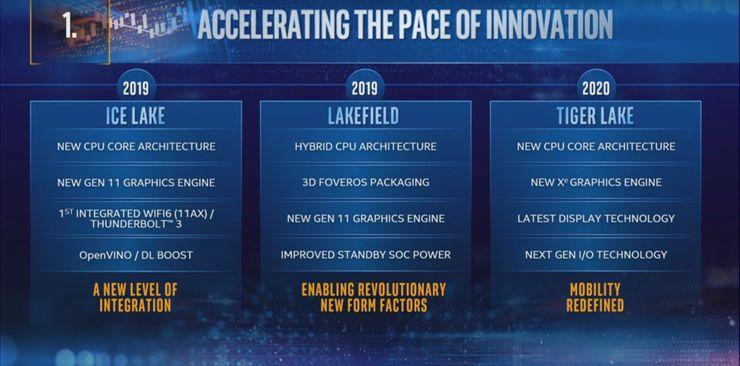 Intel Tiger Lake Pc Roadmap Processeur