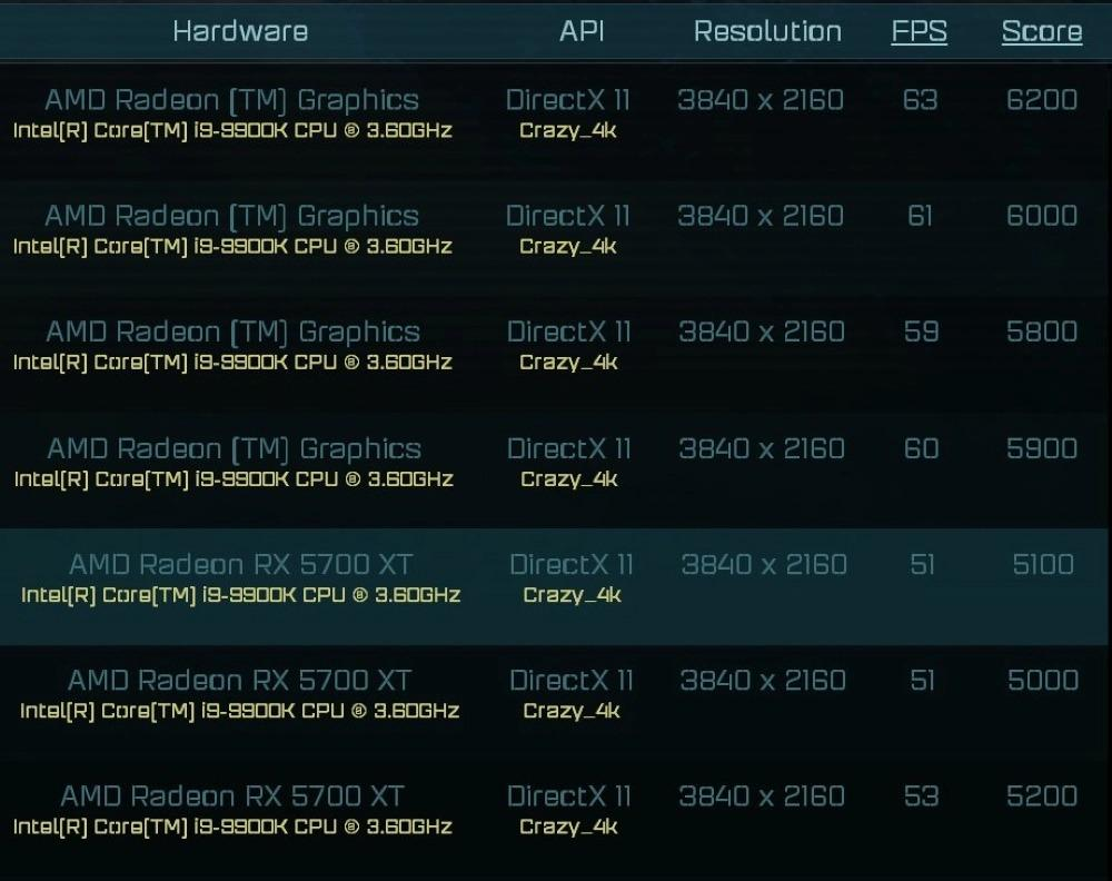 Amd Radeon Rx 6000 Benchmark Vs Rtx 2080 Ti