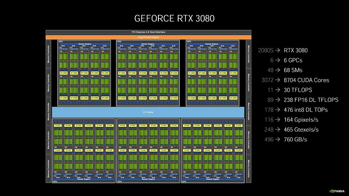Gpu Rtx 300 Geforce Core Die