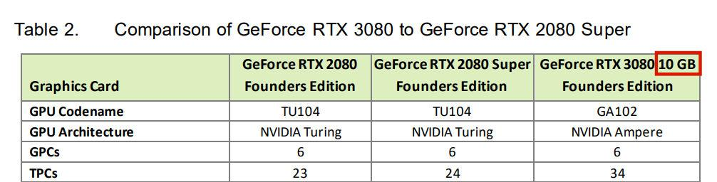 Nvdia Geforce Rtx 3080 20go Whitepaper