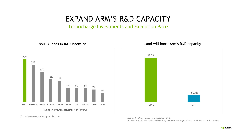 Nvidia Rachète Arm Pour 40 Milliards De Dollars Ai Expension