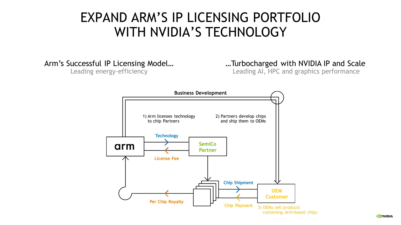Nvidia Rachète Arm Pour 40 Milliards De Dollars Ai Technologie