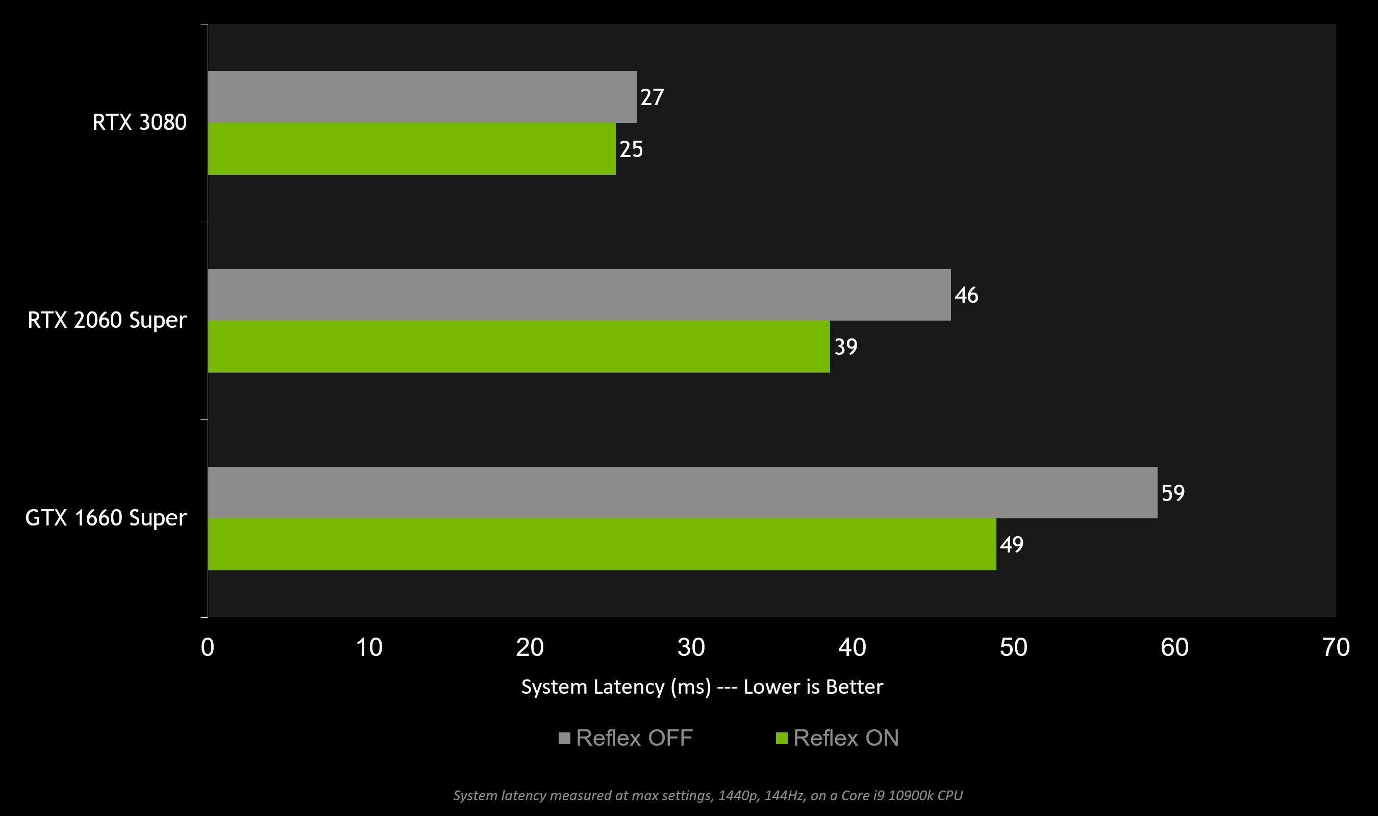 Nvidia Reflex Call Of Duty Warzone Modern Warafre Gpu System Latency Performance Latence