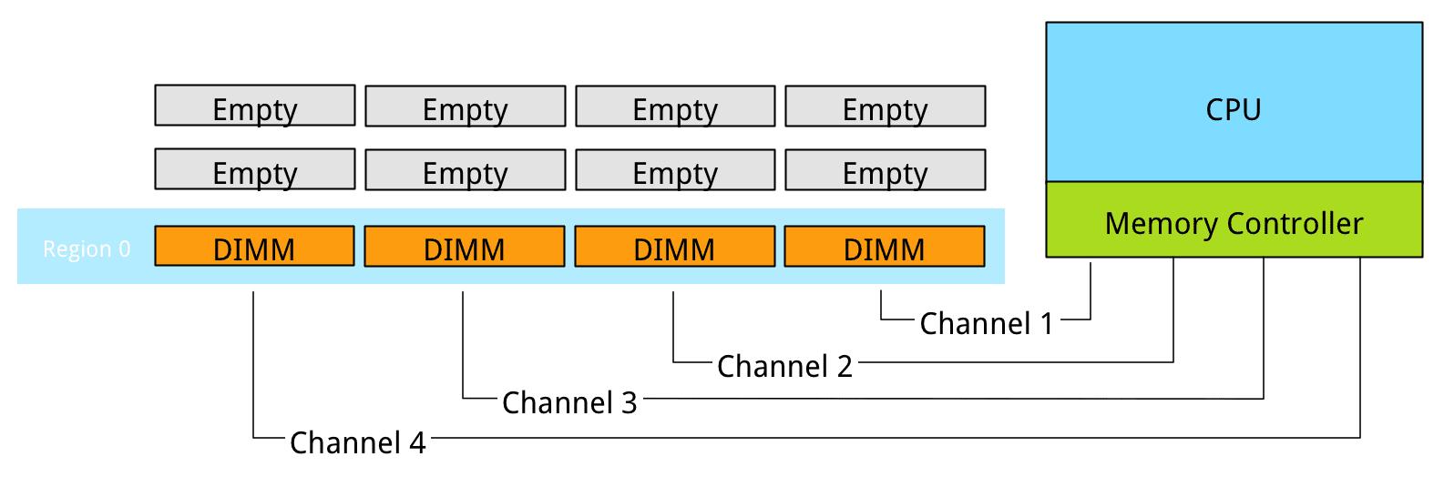 Cpu Processor Imc Memory Interleaving Region