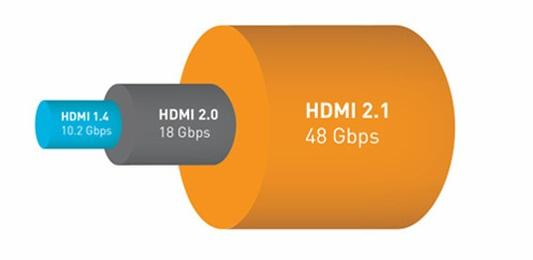 Hdmi 2 1 Difference Cable Bande