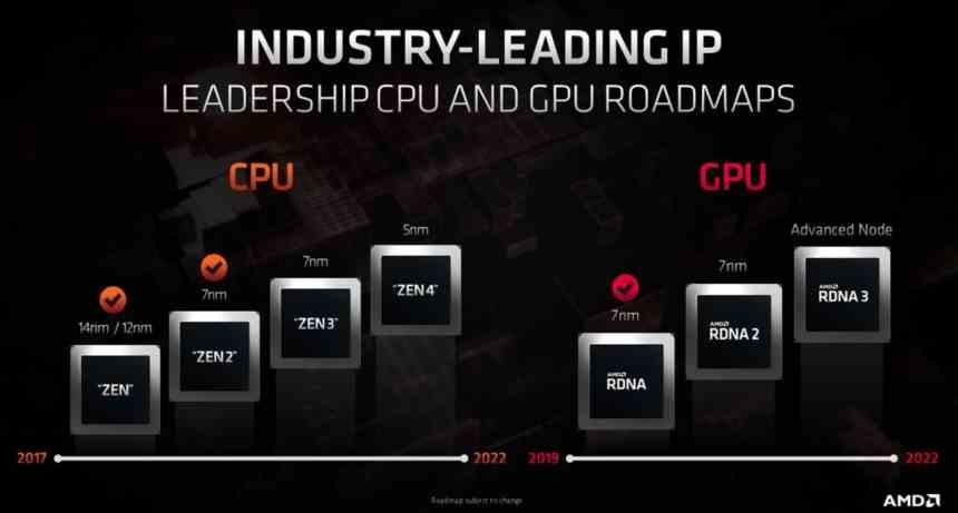 Feuille de route AMD