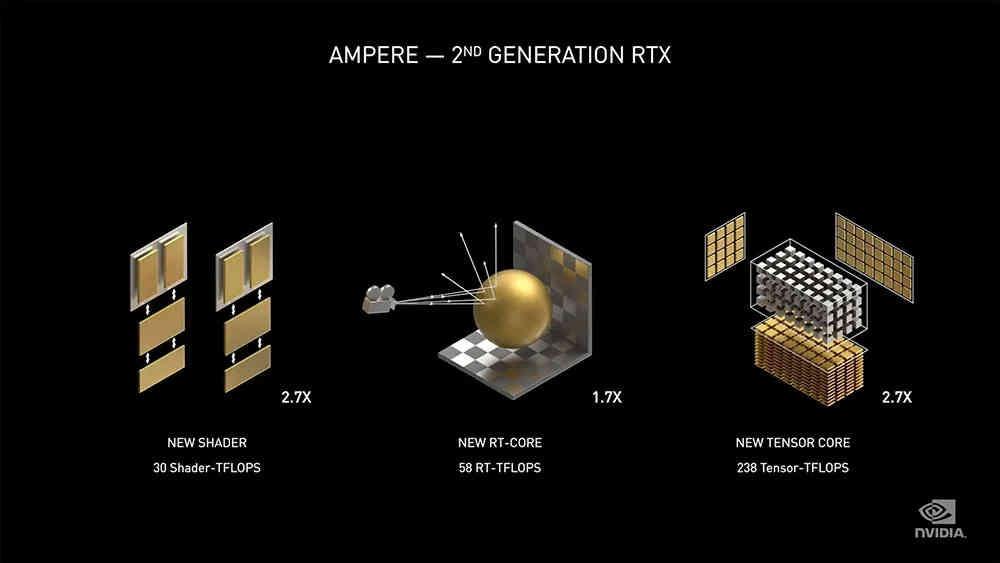RTX 3000 contre RTX 2000