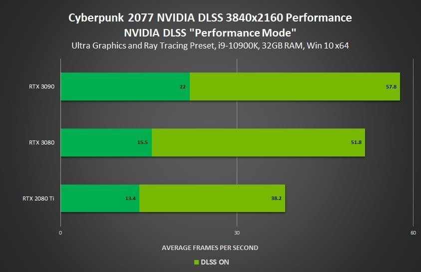 Cyberpunk 2077 Benchmark Dlss Nvidia 4k