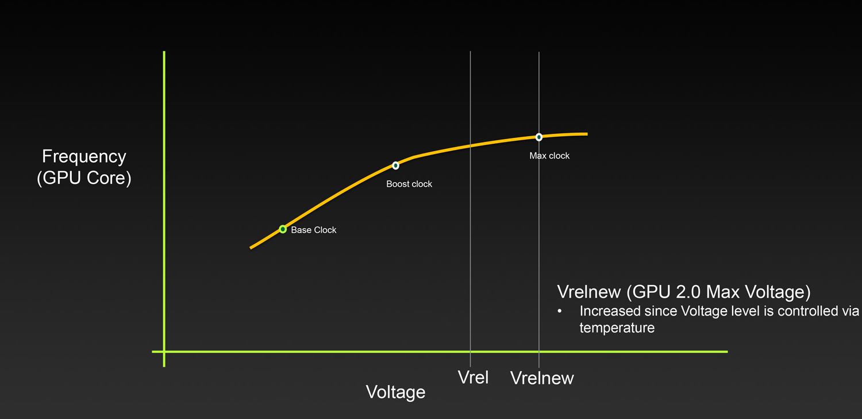 Nvidia Gpu Boost Auto 3.0