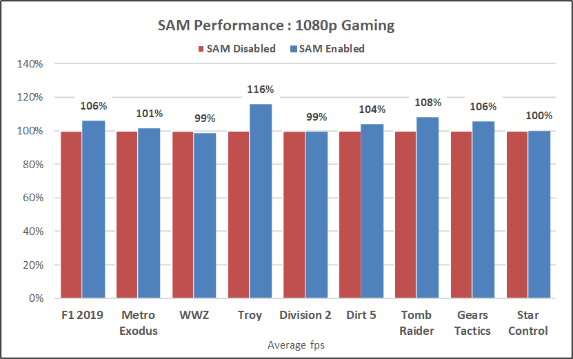 Rx 6800 Xt Amd Smart Access Memory On Off Comparaison 1080p Performance