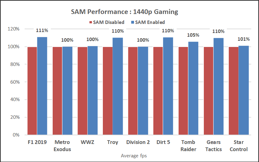 Rx 6800 Xt Amd Smart Access Memory On Off Comparaison 1440p Performance