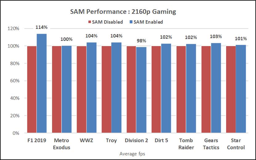 Rx 6800 Xt Amd Smart Access Memory On Off Comparaison 2160p 4k Performance