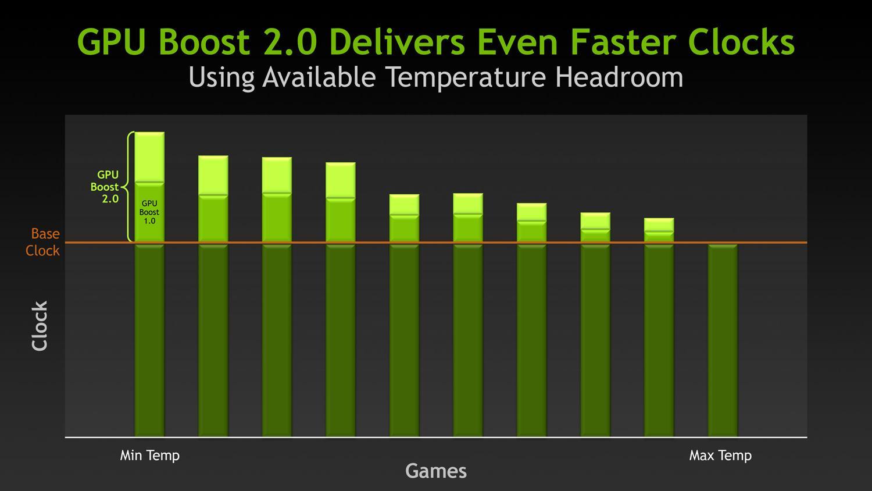 Nvidia Gpu Boost Temperature