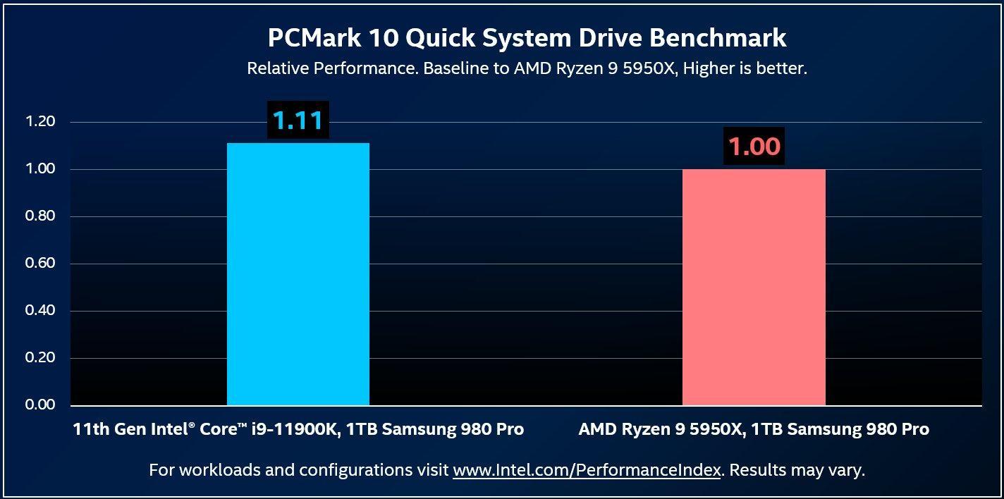 Intel Core I9 11900k Vs Ryzen 9 5950x Storage Performance