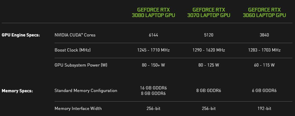 Nvidia Geforce Rtx 3060 Ordinateur Portable Caracteristique Specification