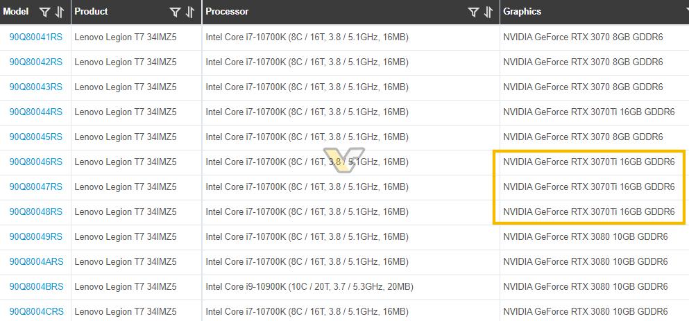 Nvidia Geforce Rtx 3070 Ti 16go Gddr6