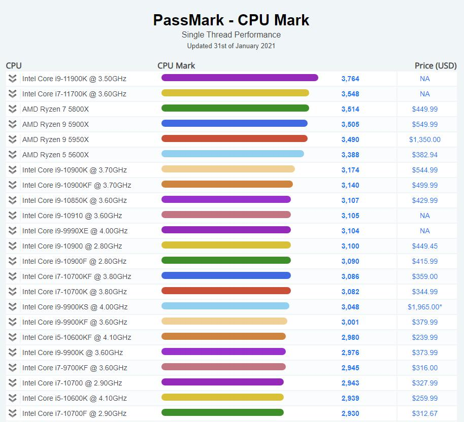 Processeur Intel Core I9 11900k Top Score Sur Passmark En Simple Cœur (benchmark)