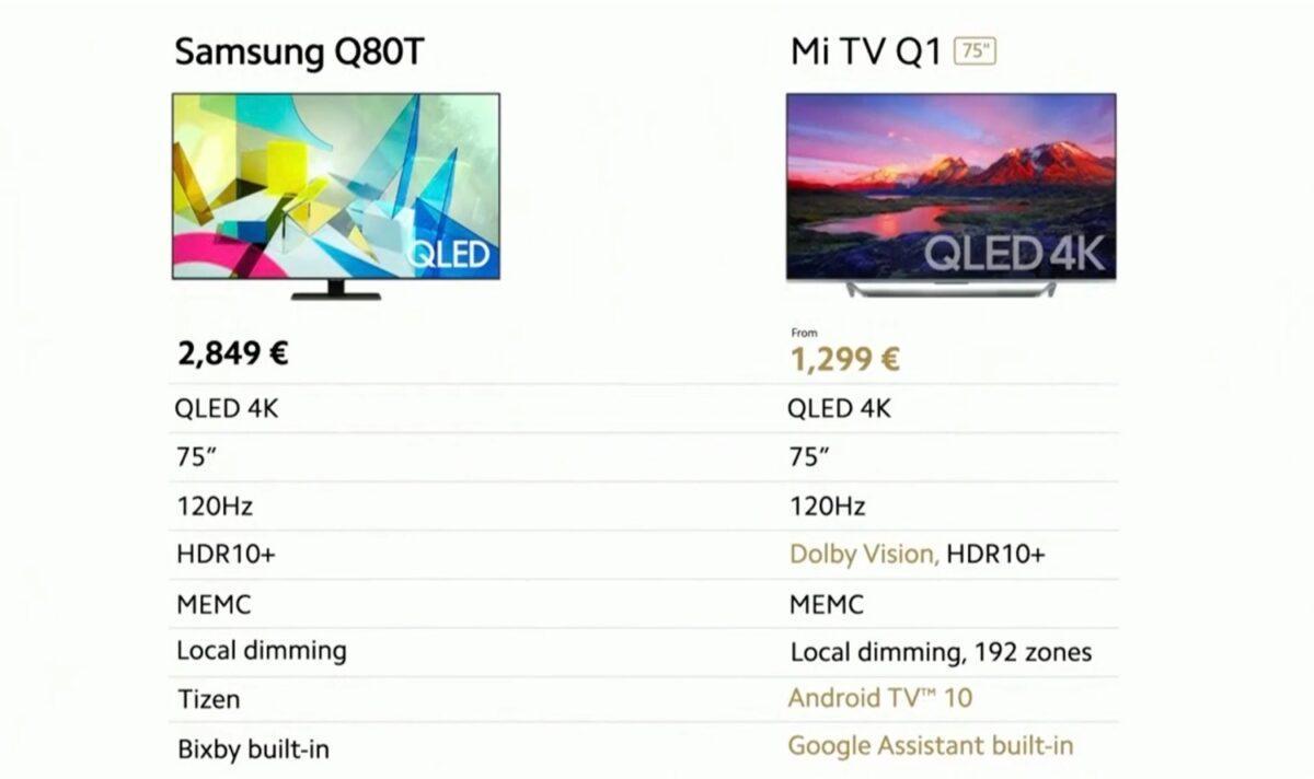 Xiaomi Mi Tv Q1 Caracteristique Specification