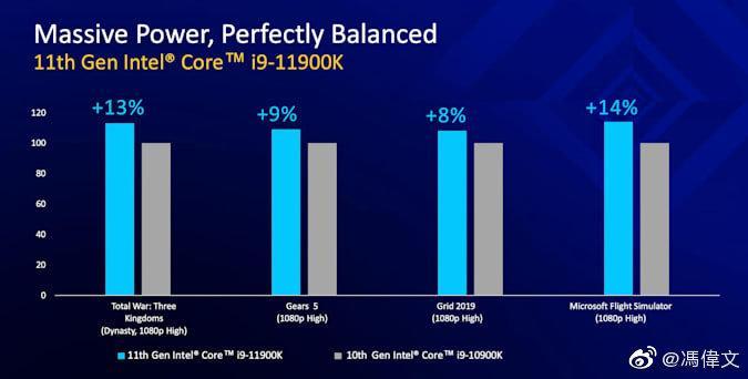 Intel Core 11000 Gen Core Rocket Lake Specifications Caractéristiques Comparaison 2