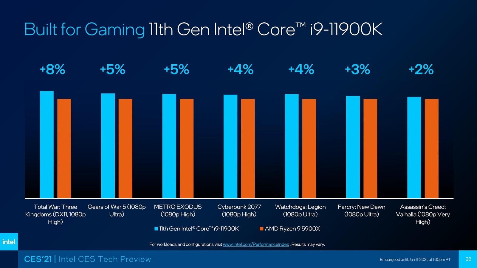 Intel Core 11000 Gen Core Rocket Lake Specifications Caractéristiques Comparaison 3