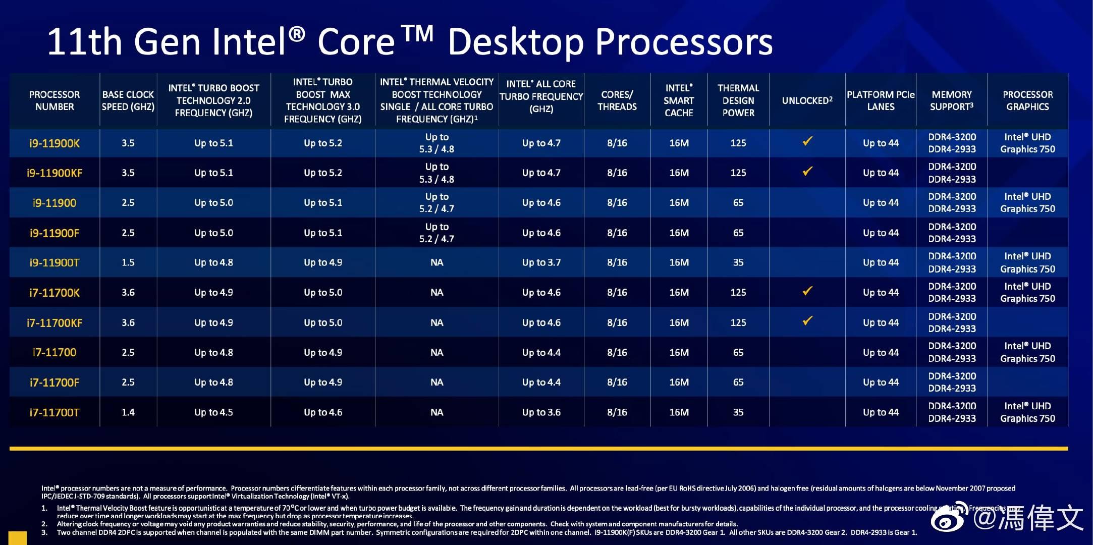 Intel Core 11000 Gen Core Rocket Lake Specifications Caractéristiques Comparaison