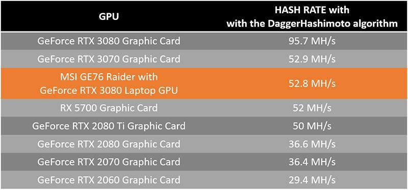 Msi Mining Laptop Hashrate Rtx 3080