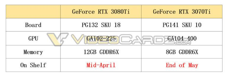 Nvidia Geforce Rtx 3080 Ti Rtx 3070 Ti Specification Caracteristique