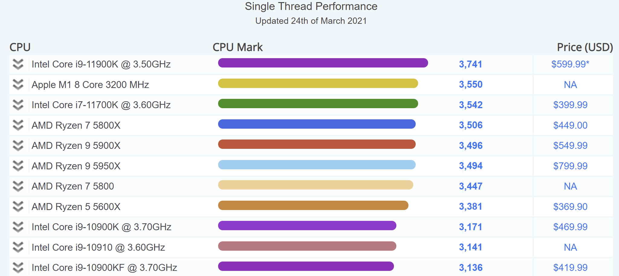 Passmark Single Thread Benchmark March 2021 Intel Core I7 11700k Apple M1