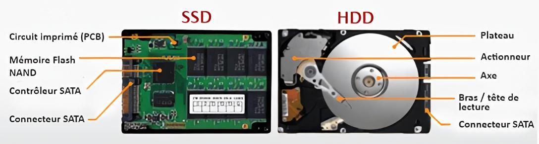 Difference Hdd Disque Dur Ssd