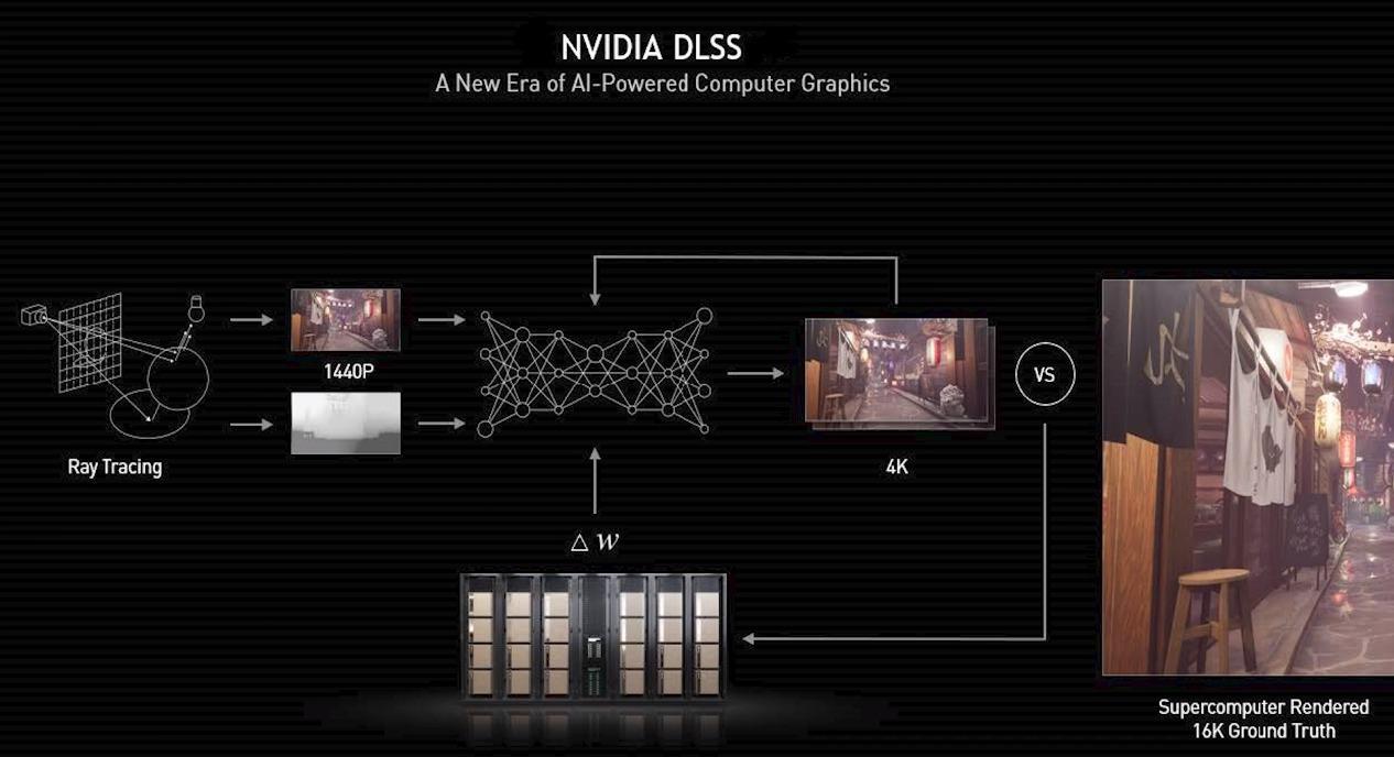 Nvidia Dlss Unity