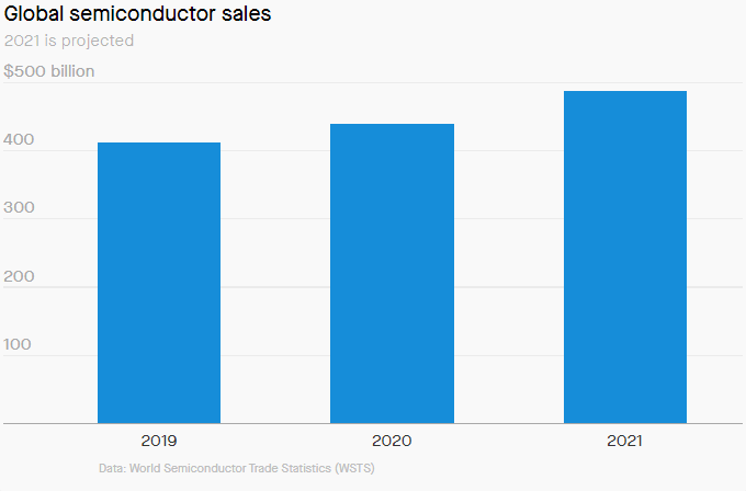 Global Semi Conductor Sales Ventes
